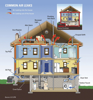 Air seal to reduce leakage and improve the comfort your Atlanta area home.