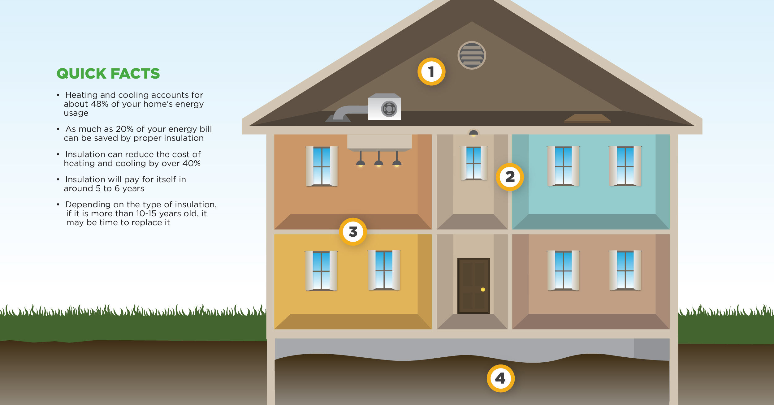 Is Your Home Properly Insulated