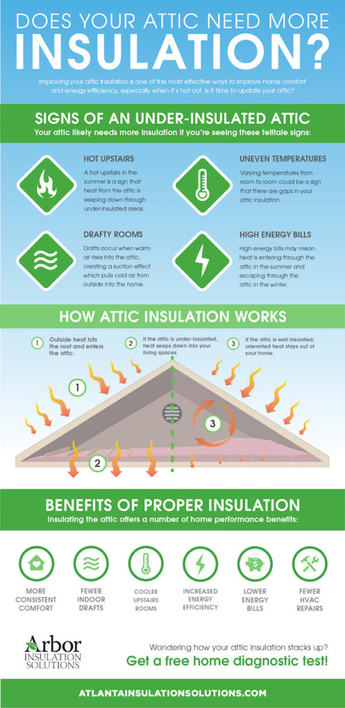 Does Your Attic Need More Insulation? infographic